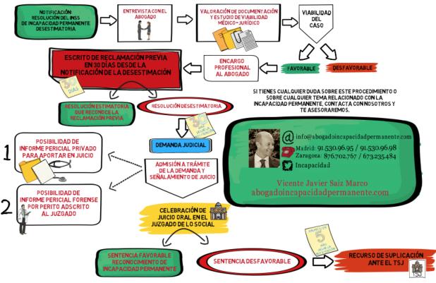 solicitud de incapacidad permanente, abogado incapacidad laboral, abogado incapacidad permanente Jaca, abogado incapacidad Zaragoza..