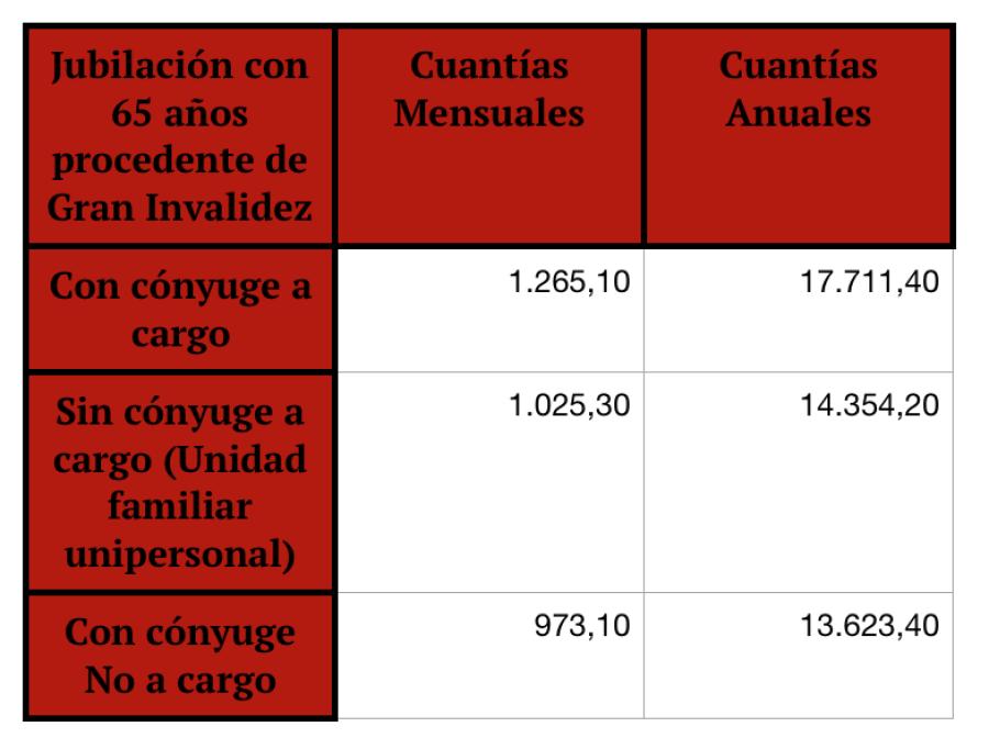 pensiones 2020, pensiones dignas, cuantías mínimas