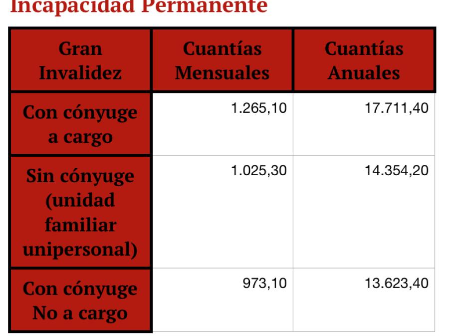 pensiones 2020, pensiones dignas, cuantías mínimas.