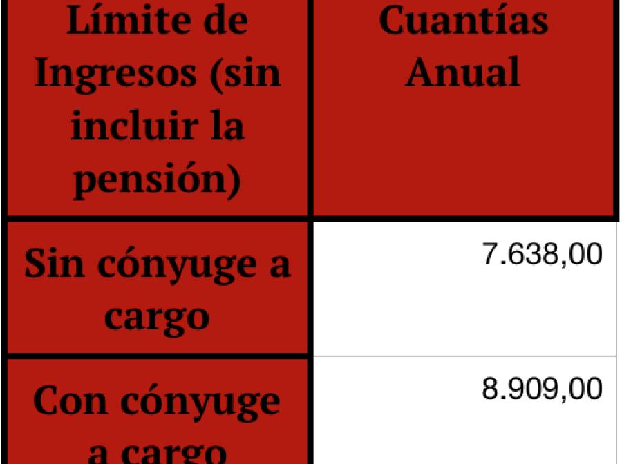 pensiones, pensiones 2020, cuantías mínimas