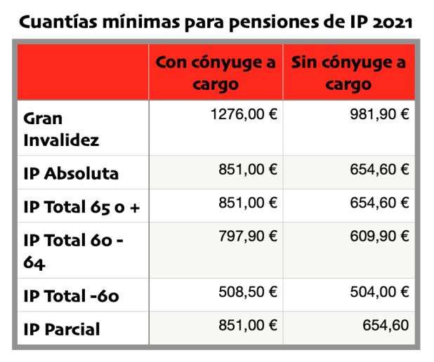 reclamar invalidez, abogado incapacidad permanente, Madrid, Zaragoza, Bilbao, León