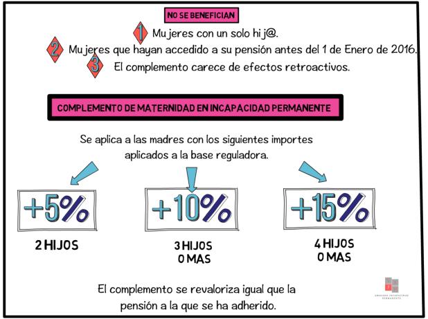 abogado incapacidad permanente Madrid, reclamar invalidez, complemento de maternidad en pensiones.